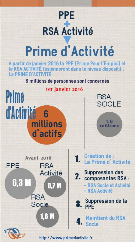 Prime D Activite Et Rsa